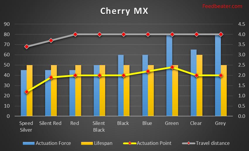 Cherry MX Chart