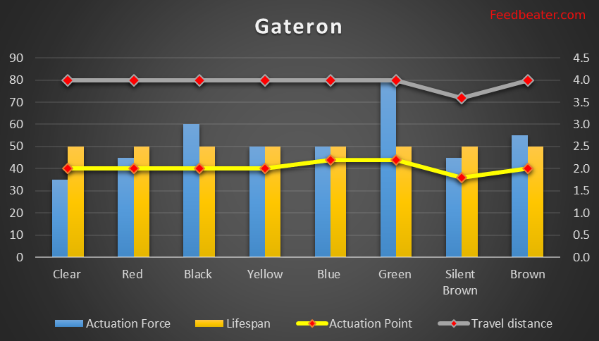 Gateron Switch Graph