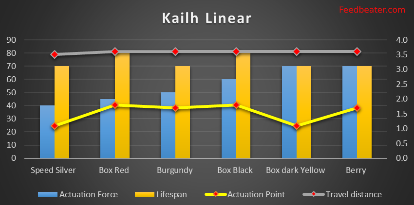 Kailh Linear Switch Chart