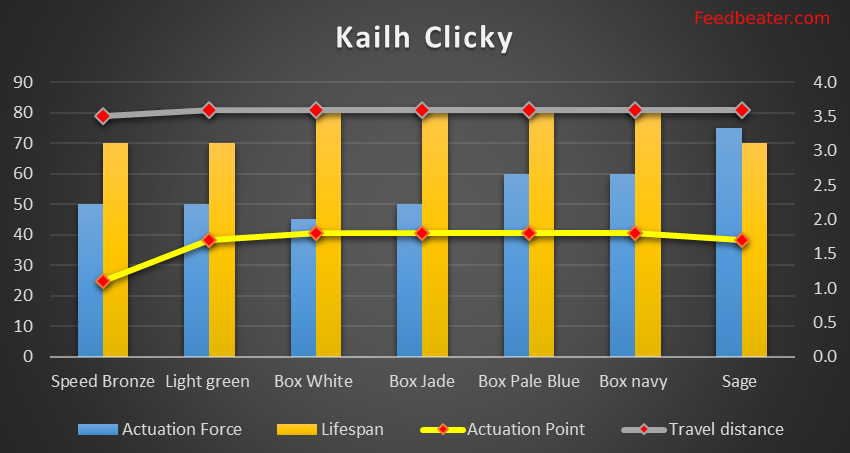 Kailh clicky switch graph