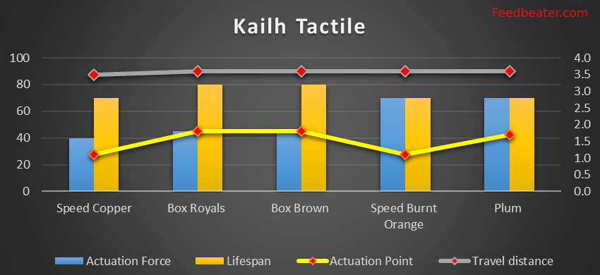Kailh tactile switch graph